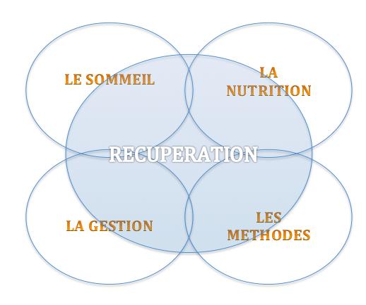 Le schéma de la récupération : sommeil, nutrition, gestion et méthodes.